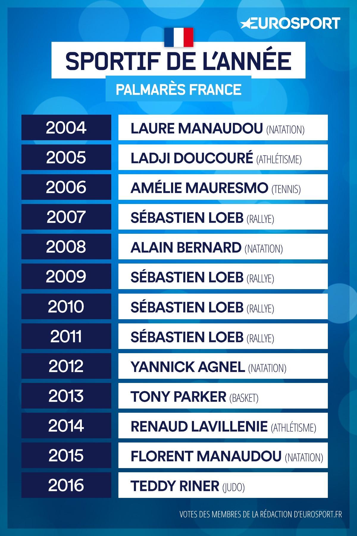 Sportif français de l'année : le palmarès