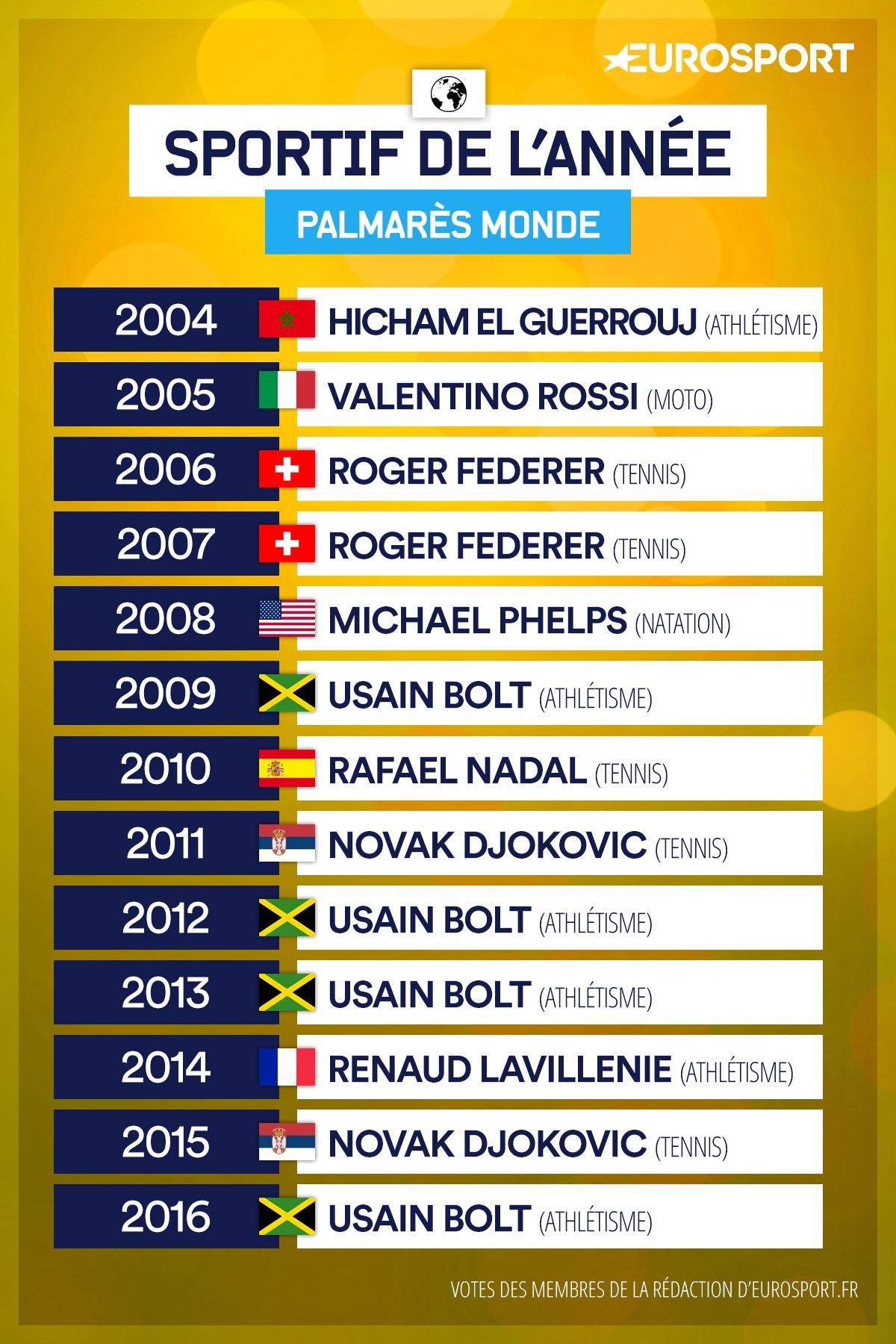 https://i.eurosport.com/2016/12/28/1993533.jpg