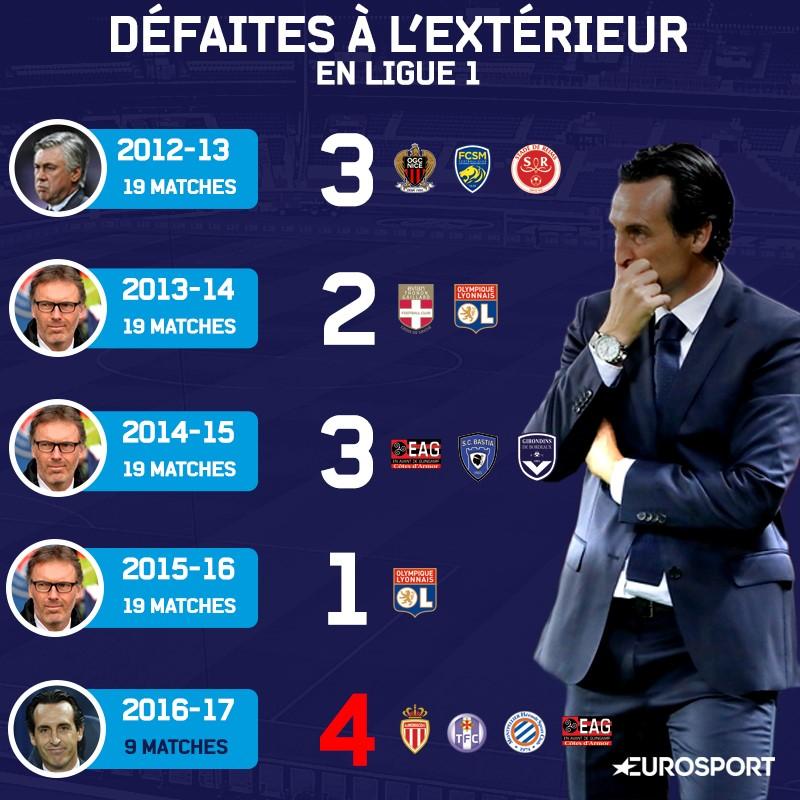 Visuel défaites extérieur du PSG