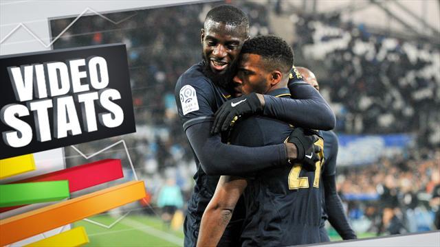 Video Stats : Offensivement, Monaco est vraiment l'égal du Real et du Barça