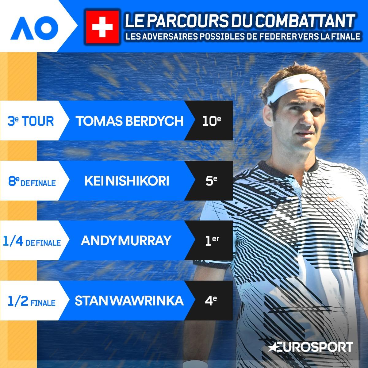Le parcours du combattant de Federer ?