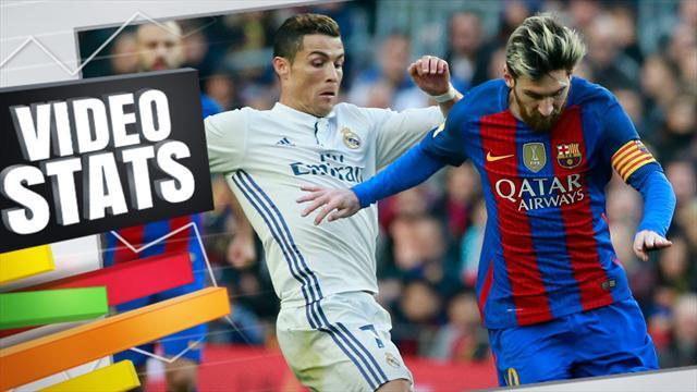 273 buts à 272... il faut se faire une raison : impossible de départager Messi et Ronaldo
