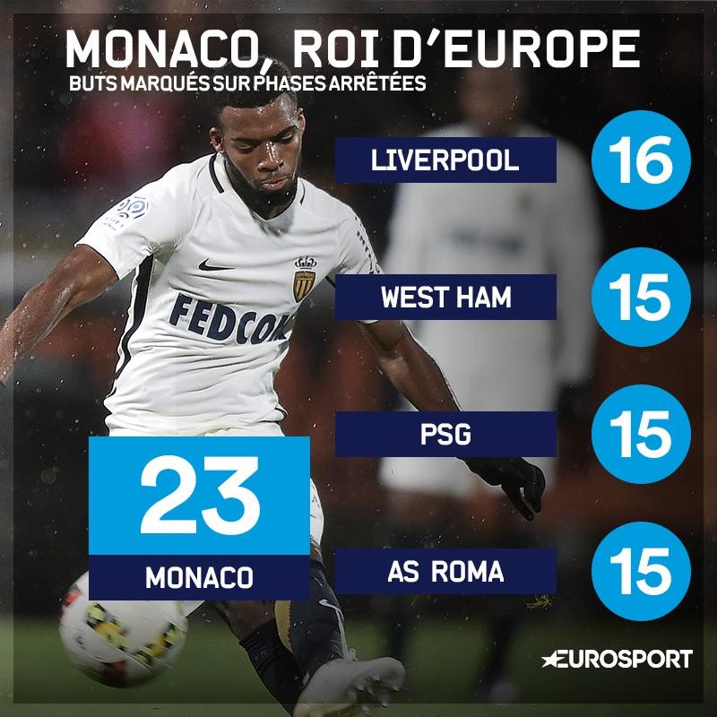 Monaco, roi d'Europe