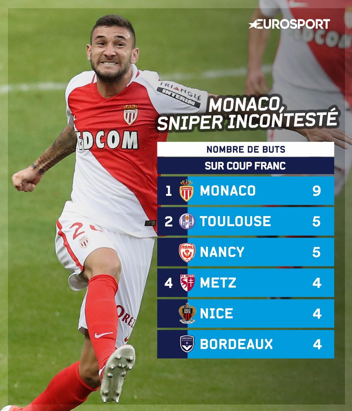 Monaco, sniper sur coup franc