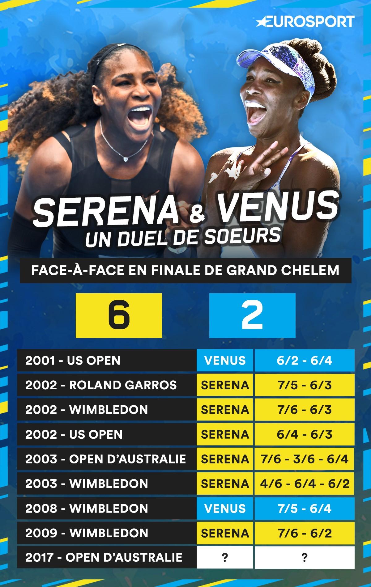 Serena Williams VS Venus Williams en Grand Chelem