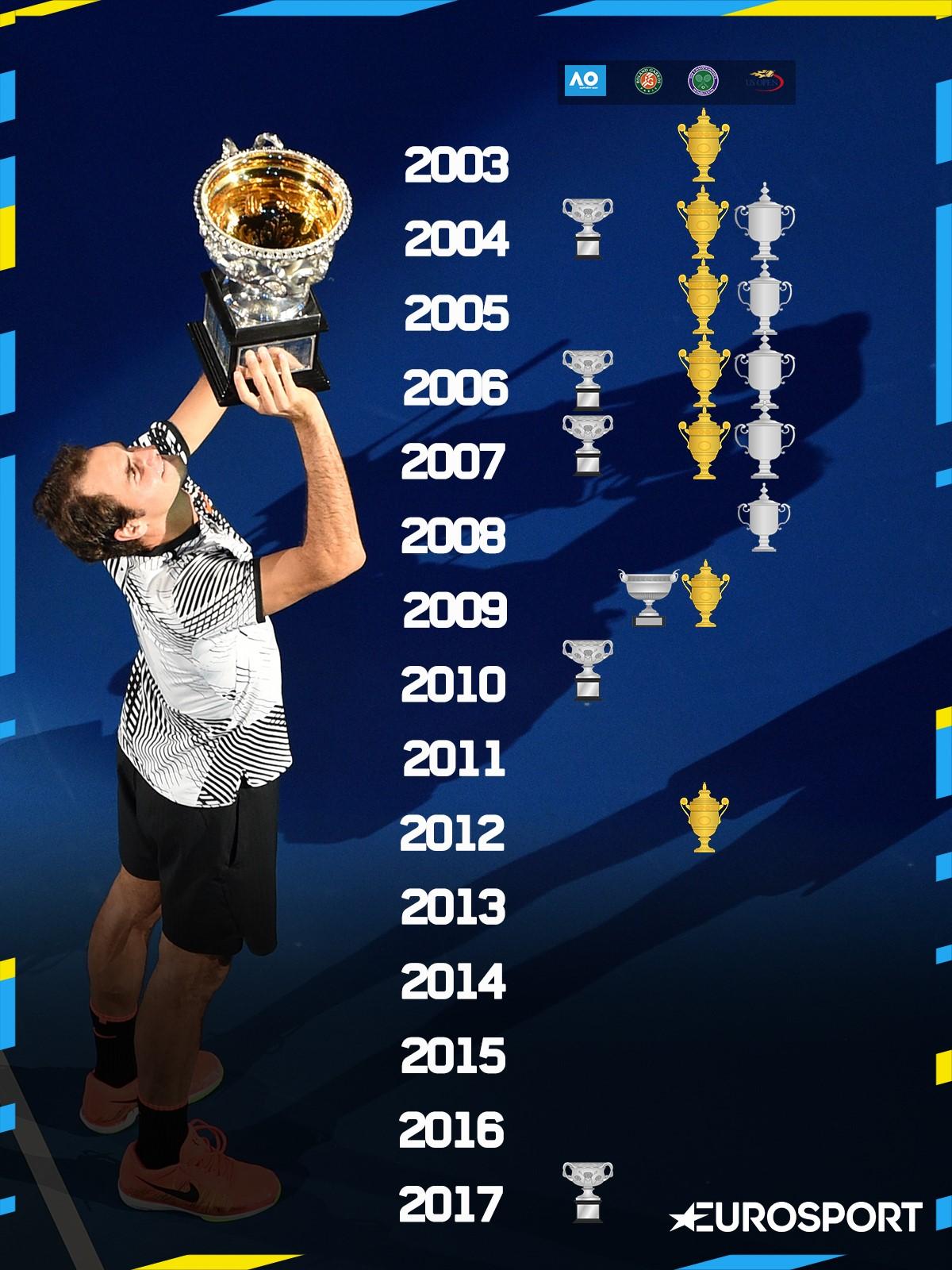 Roger Federer - son palmarès