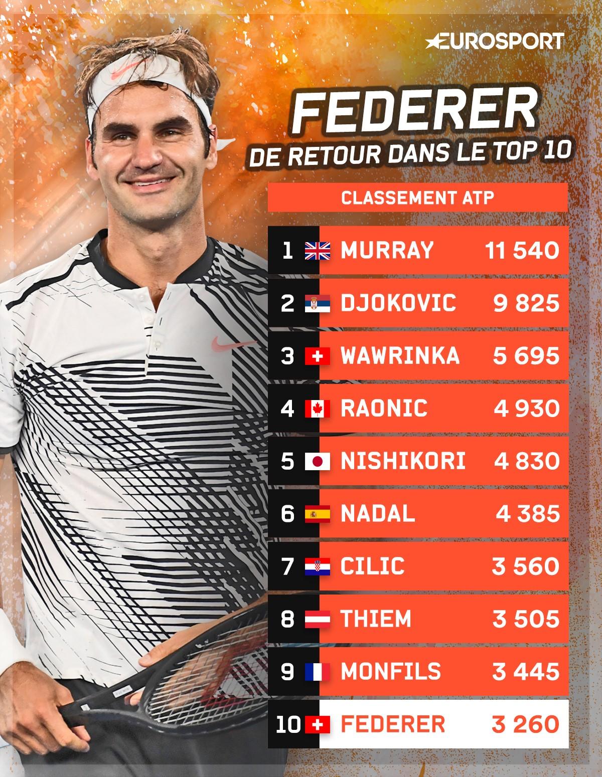 Le classement ATP au 30 janvier