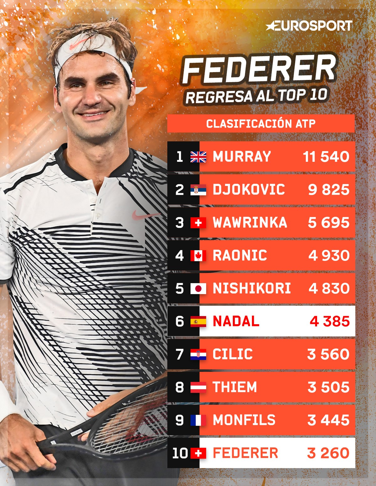 Federer vuelve al Top10
