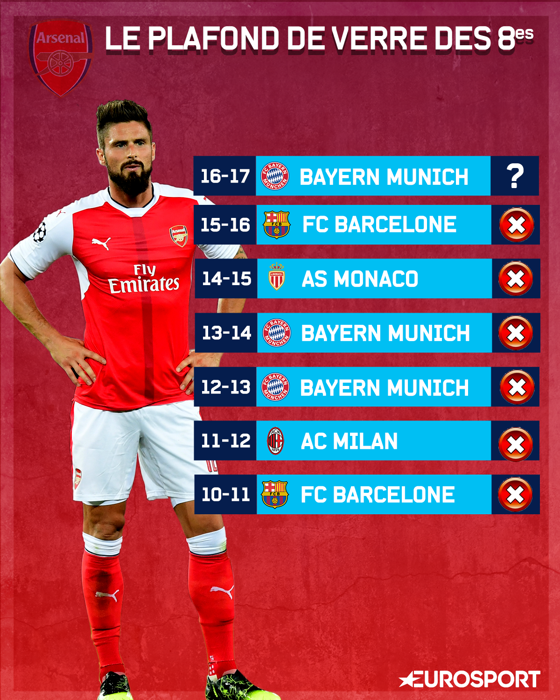 Arsenal et la malédiction des huitièmes de finale en C1