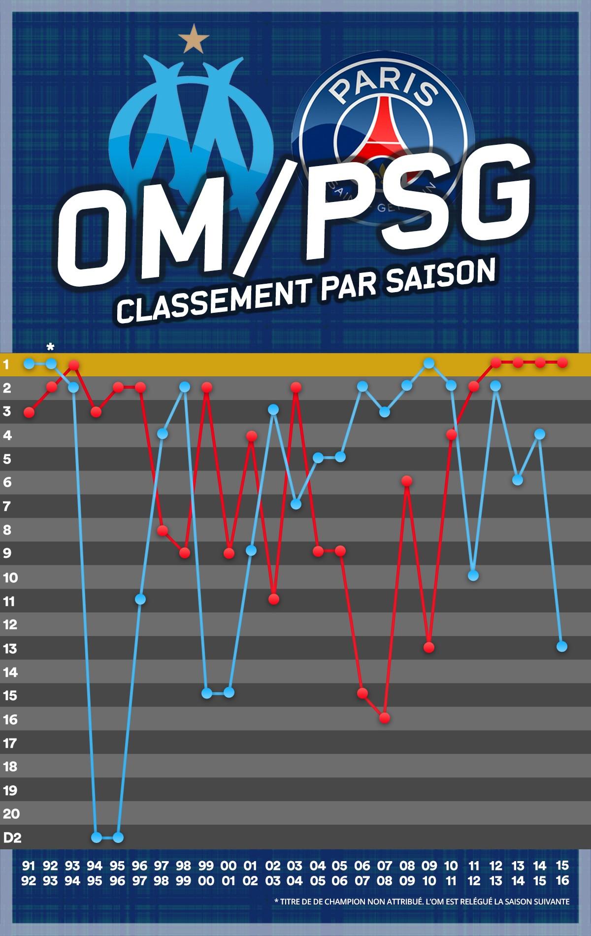 OM - PSG classements
