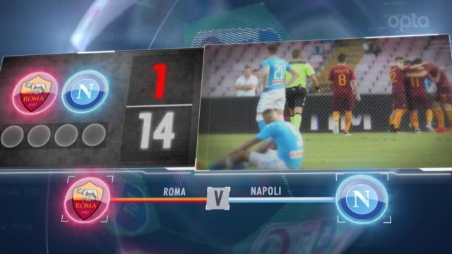 276 minutes, attaques de feu, Hamsik-Dzeko : les 5 choses à savoir avant Roma-Naples