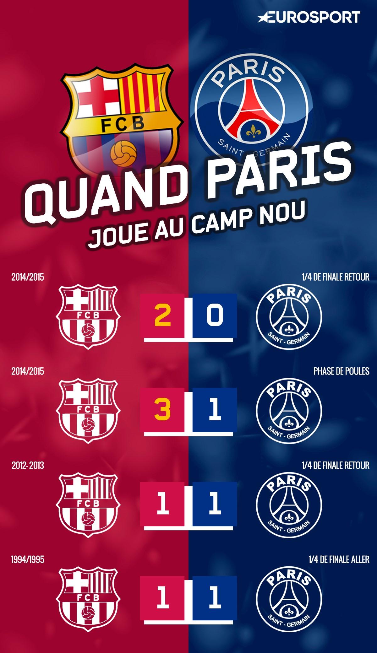 L'historique du PSG au Camp Nou