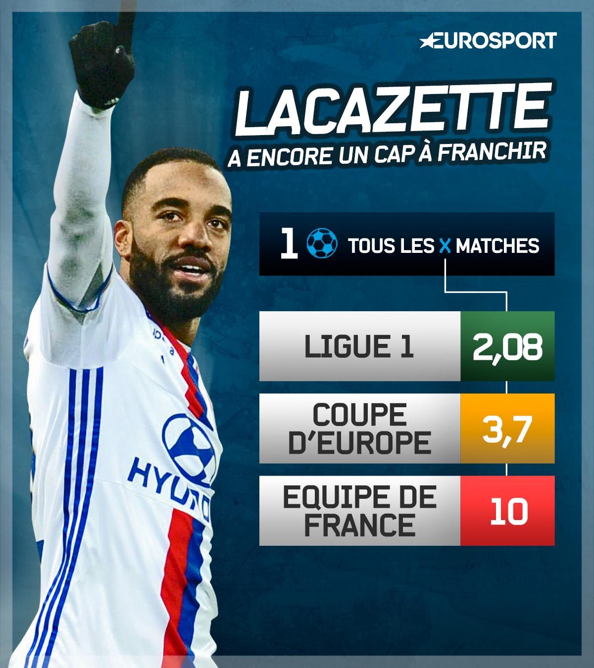 La lucidité de Lacazette — Lyon