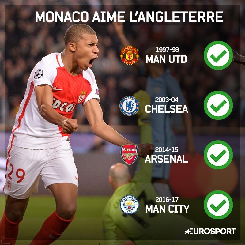 Le Grand Chelem de Monaco face aux clubs anglais