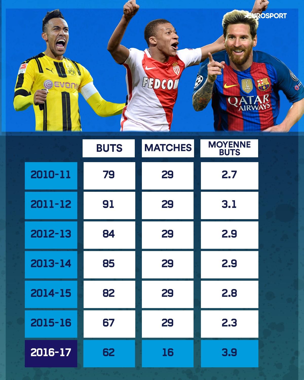 Infographie buts/matches en C1