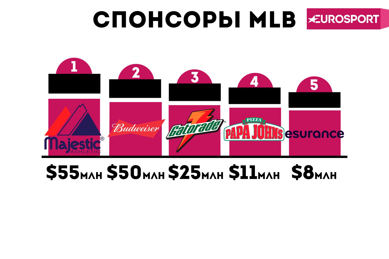 Спонсоры MLB