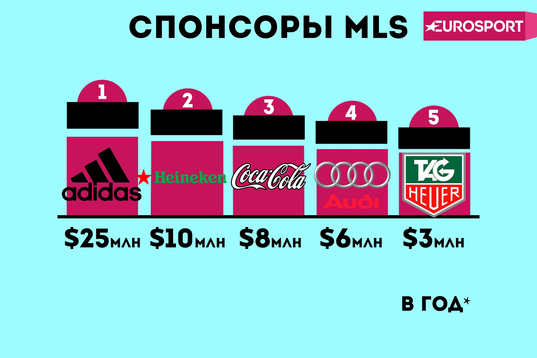 Спонсоры MLS