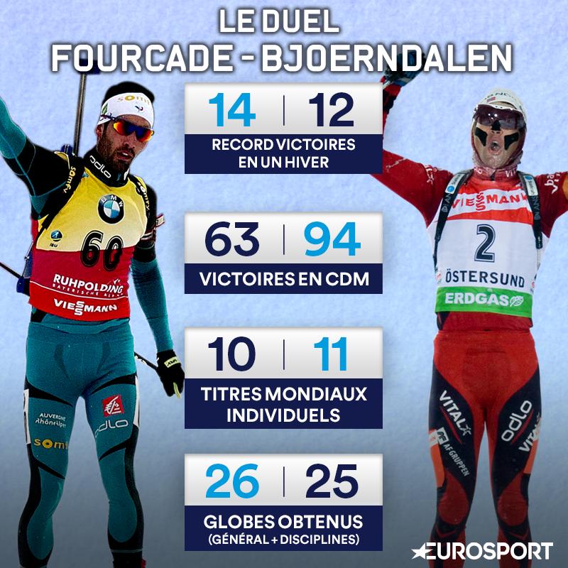 Le comparatif de deux monstres du biathlon