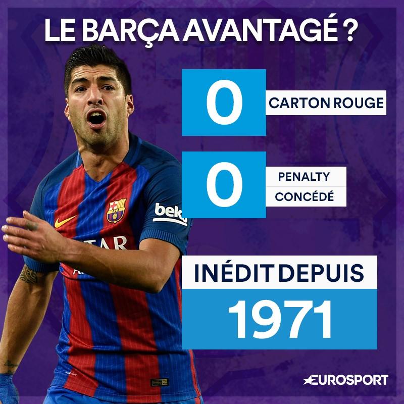 Le Barça avantagé ?