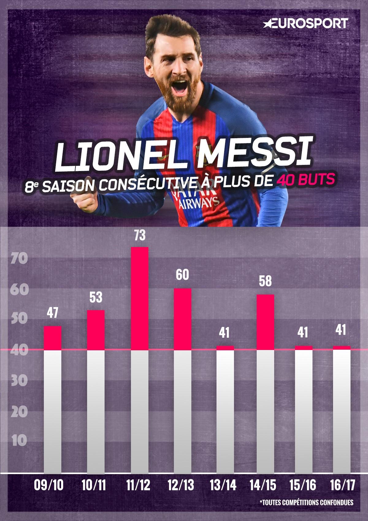 Lionel Messi a encore dépassé la barre des 40 buts cette saison
