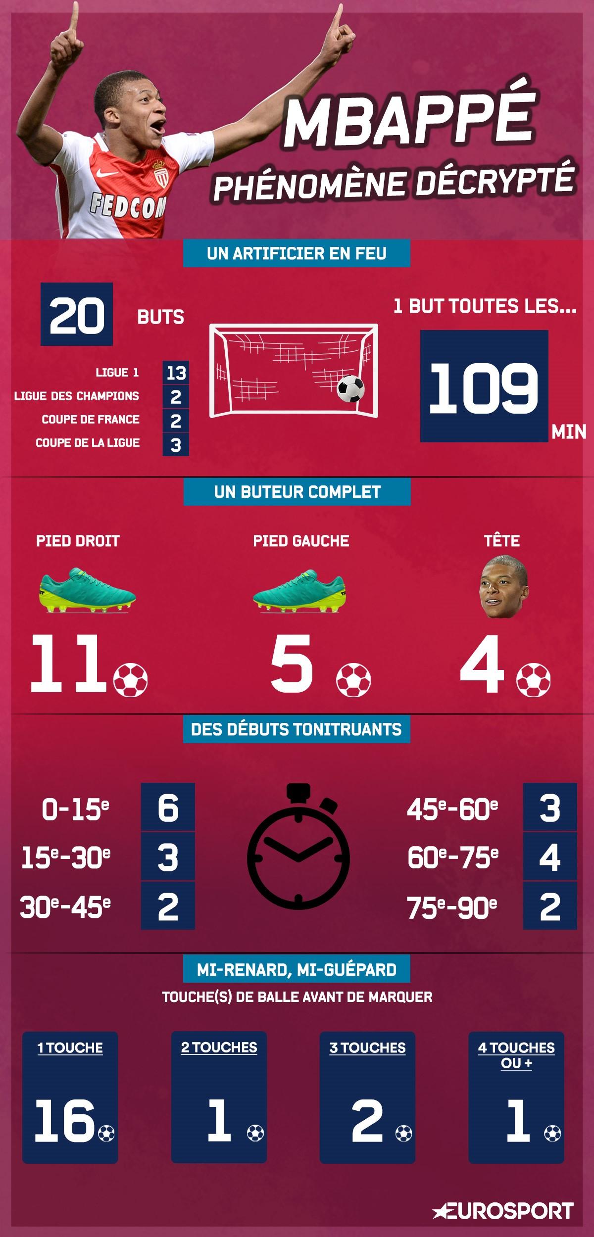 Le détail des buts de Kylian Mbappé