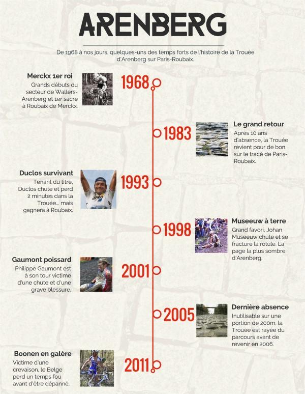 La Trouée d'Arenberg, c'est désormais près d'un demi-siècle d'histoire sur Paris-Roubaix.
