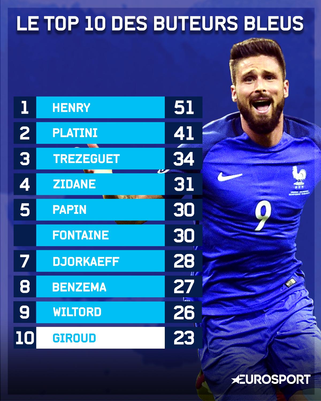 Infographie le top 10 des buteurs en quipe de france qualif coupe du monde uefa 2018 - Le classement de la coupe du monde ...