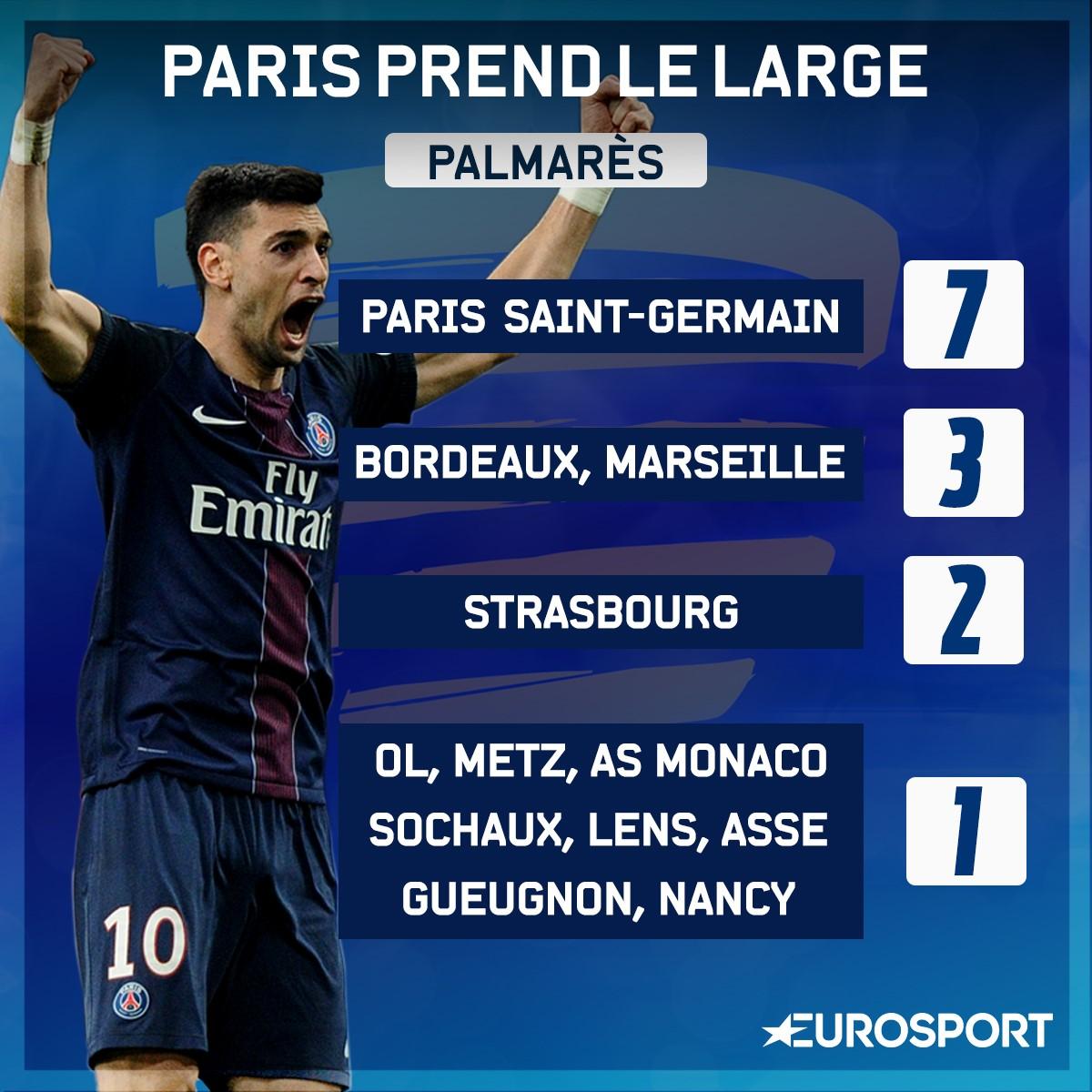 Le palmarès de la Coupe de Ligue