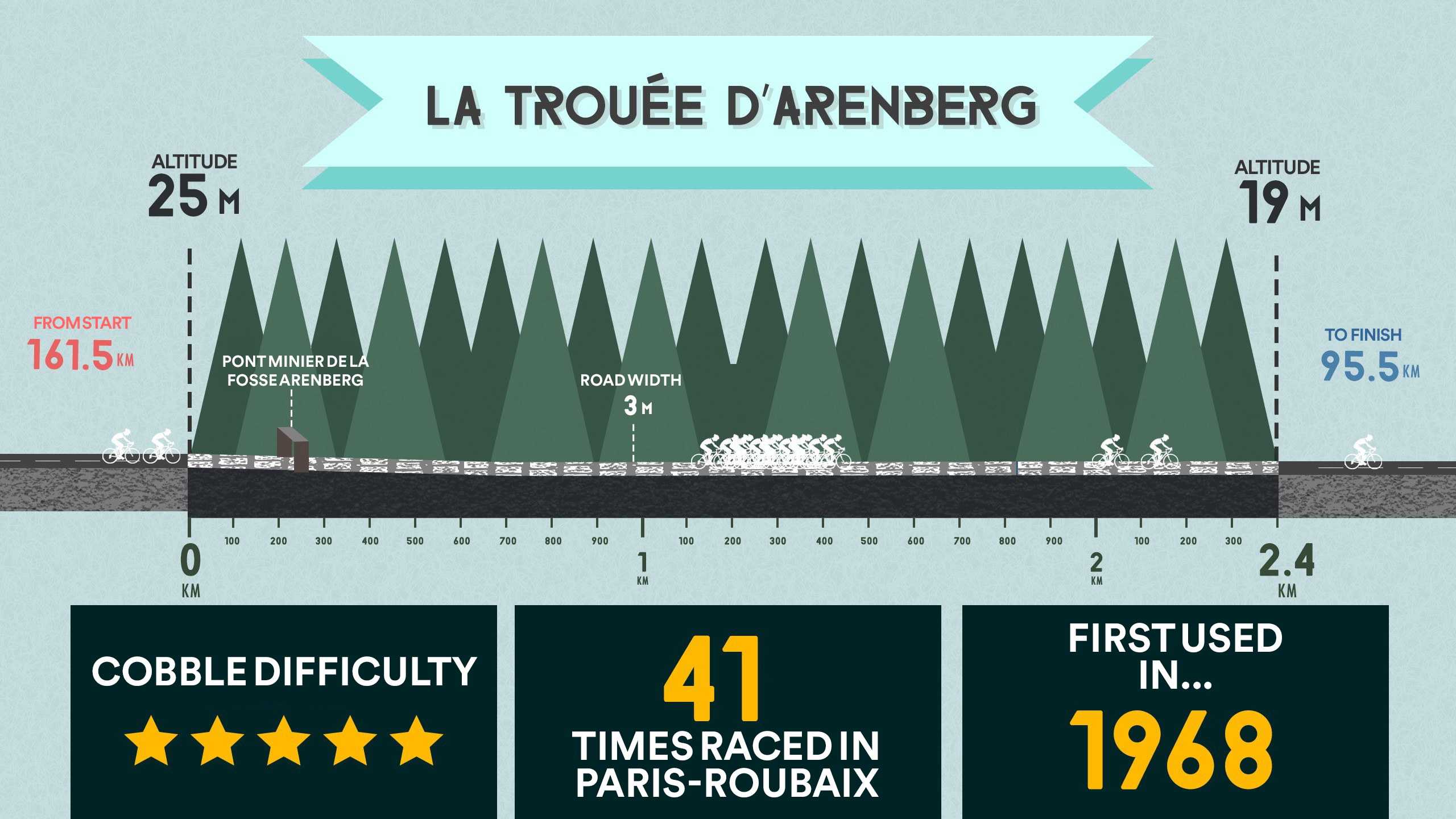 Key data of the Trouée d'Arenberg - Visual by Clovis Museux, Eurosport