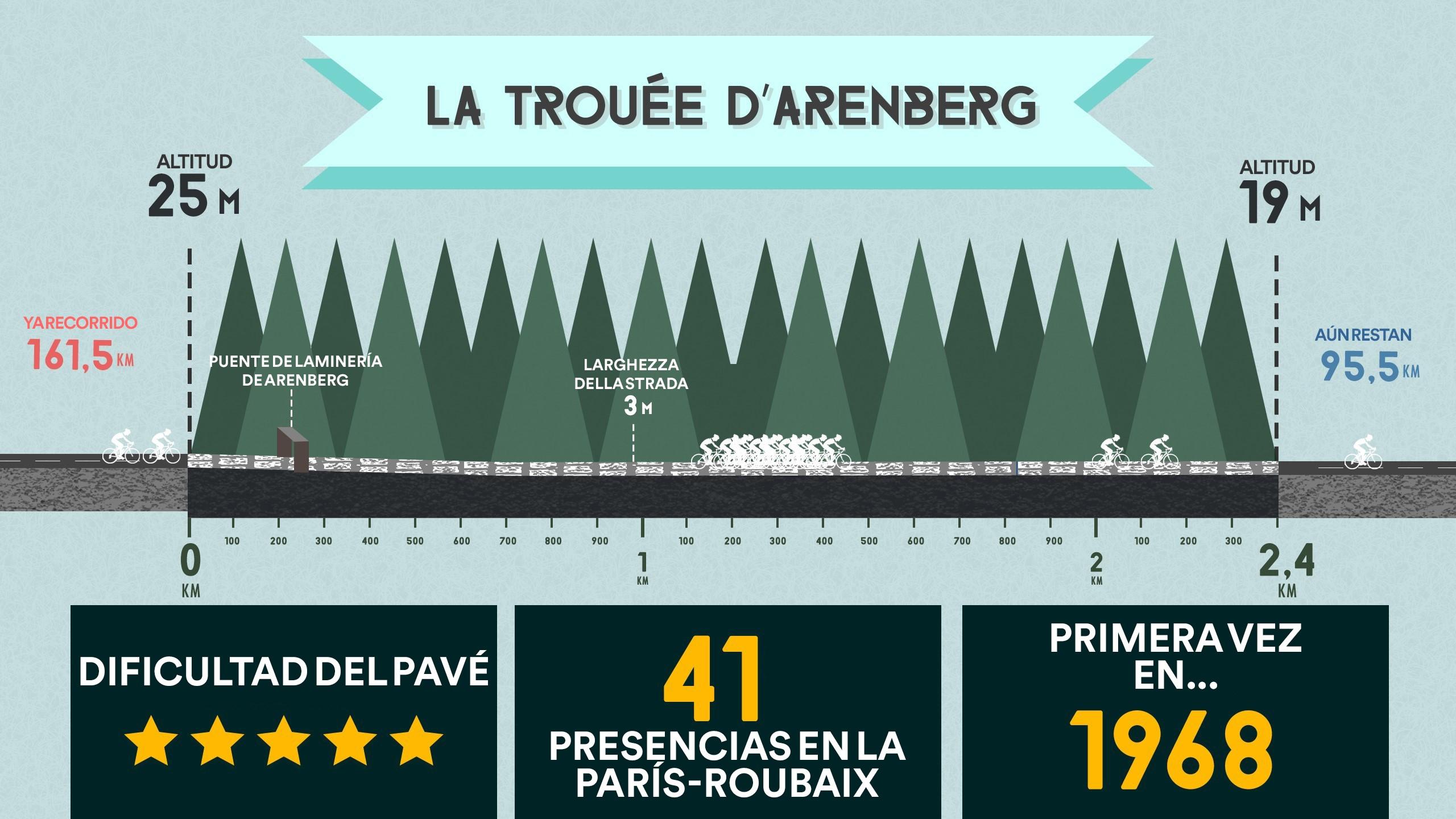 Infografía ruta del Bosque de Arenberg