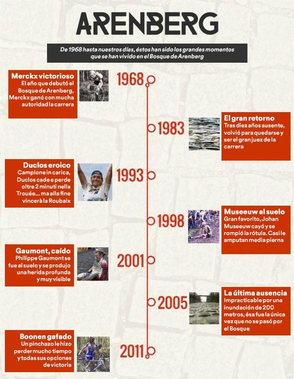 Infografía de los grandes momentos del Bosque de Arenberg