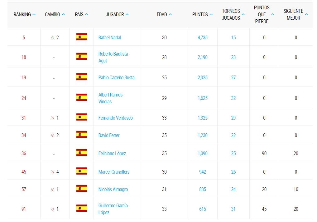 Ranking ATP de jugadores españoles (Top 100)