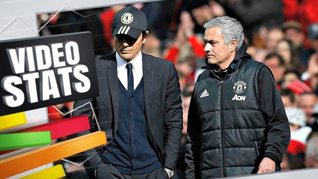 Conte a l'Angleterre à ses pieds mais Mourinho lui a donné une leçon