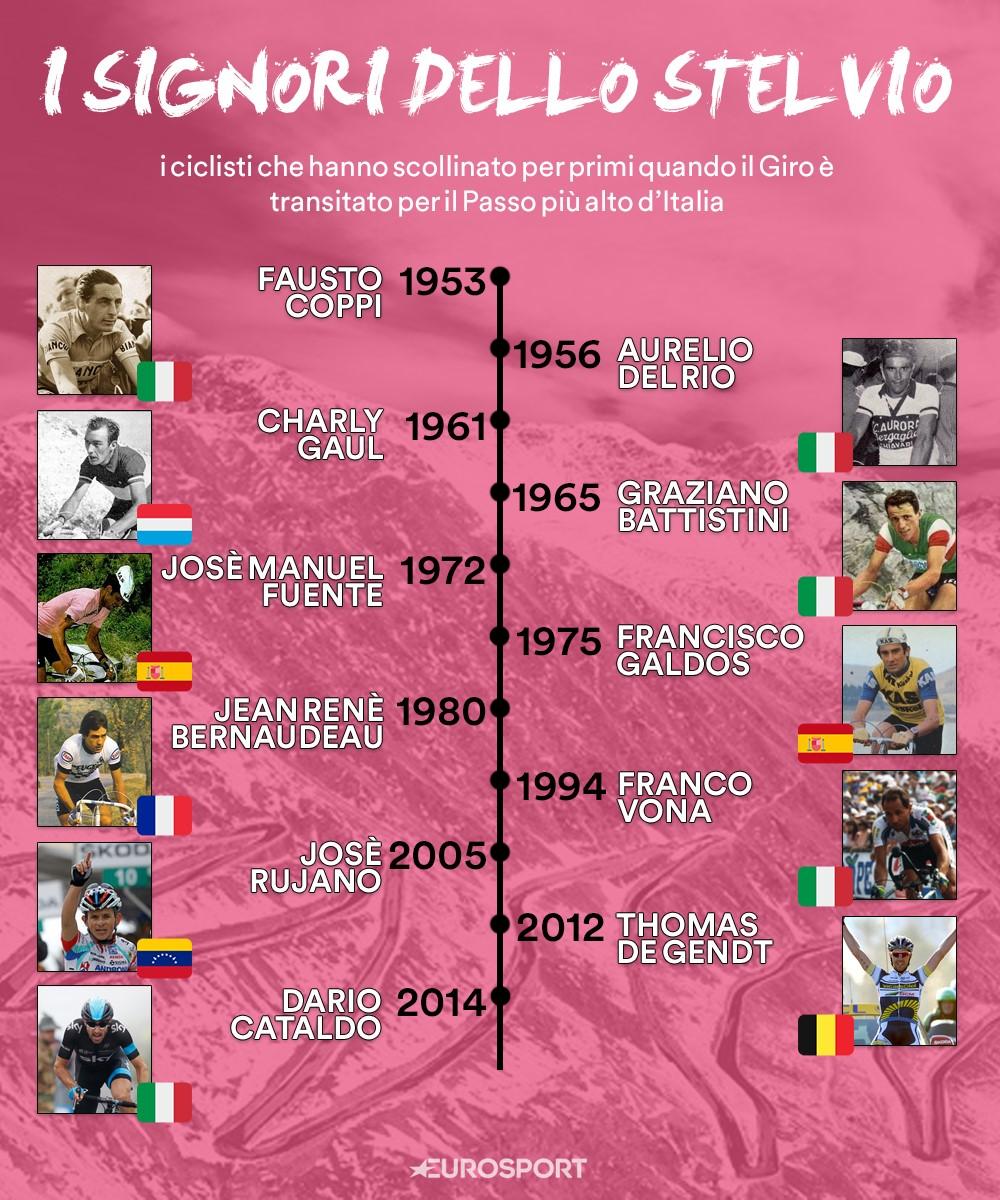 """""""I Signori dello Stelvio"""": gli 11 ciclisti che hanno scollinato per primi quando il Giro è passato per lo Stelvio"""