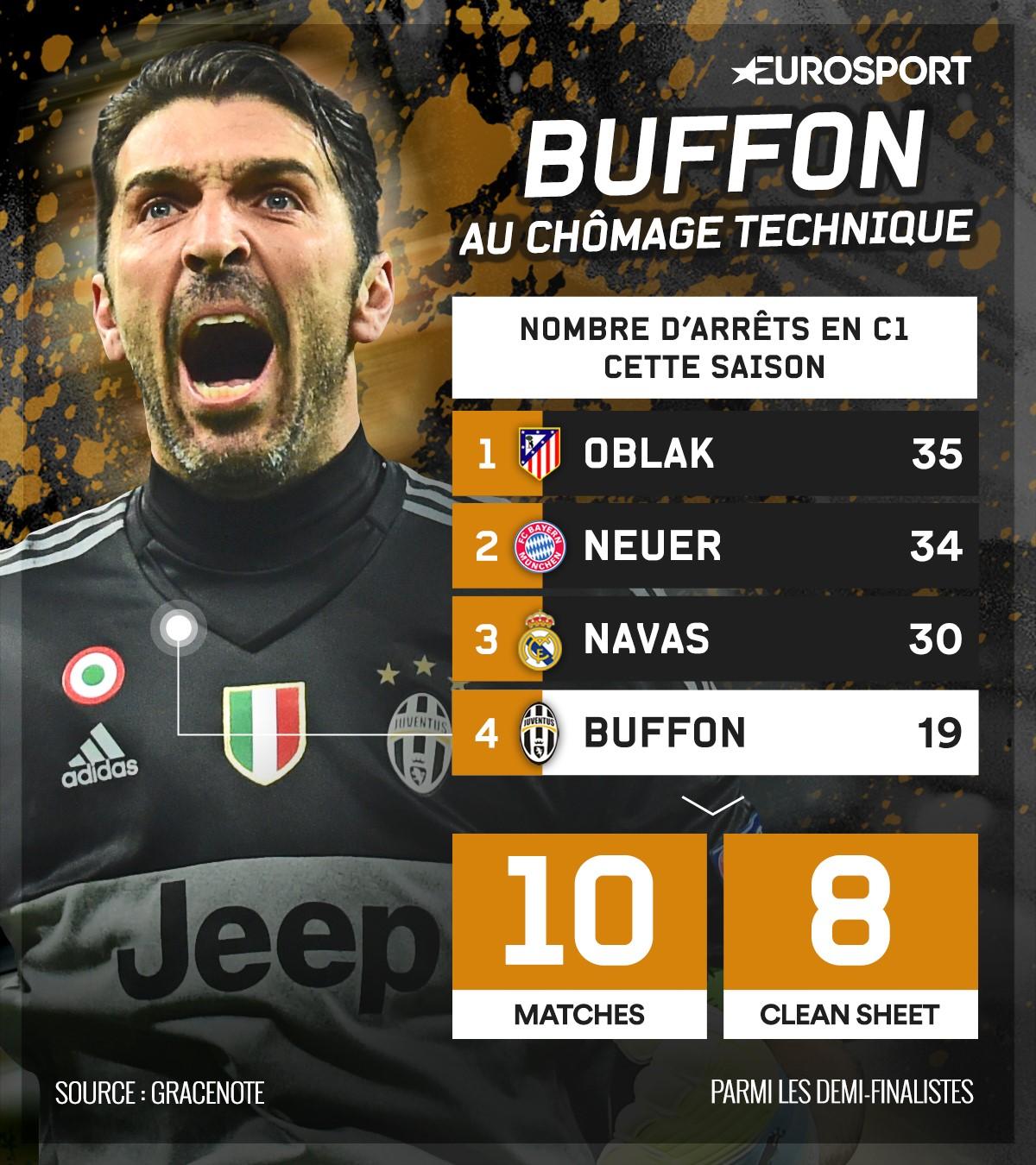 Buffon au chômage technique