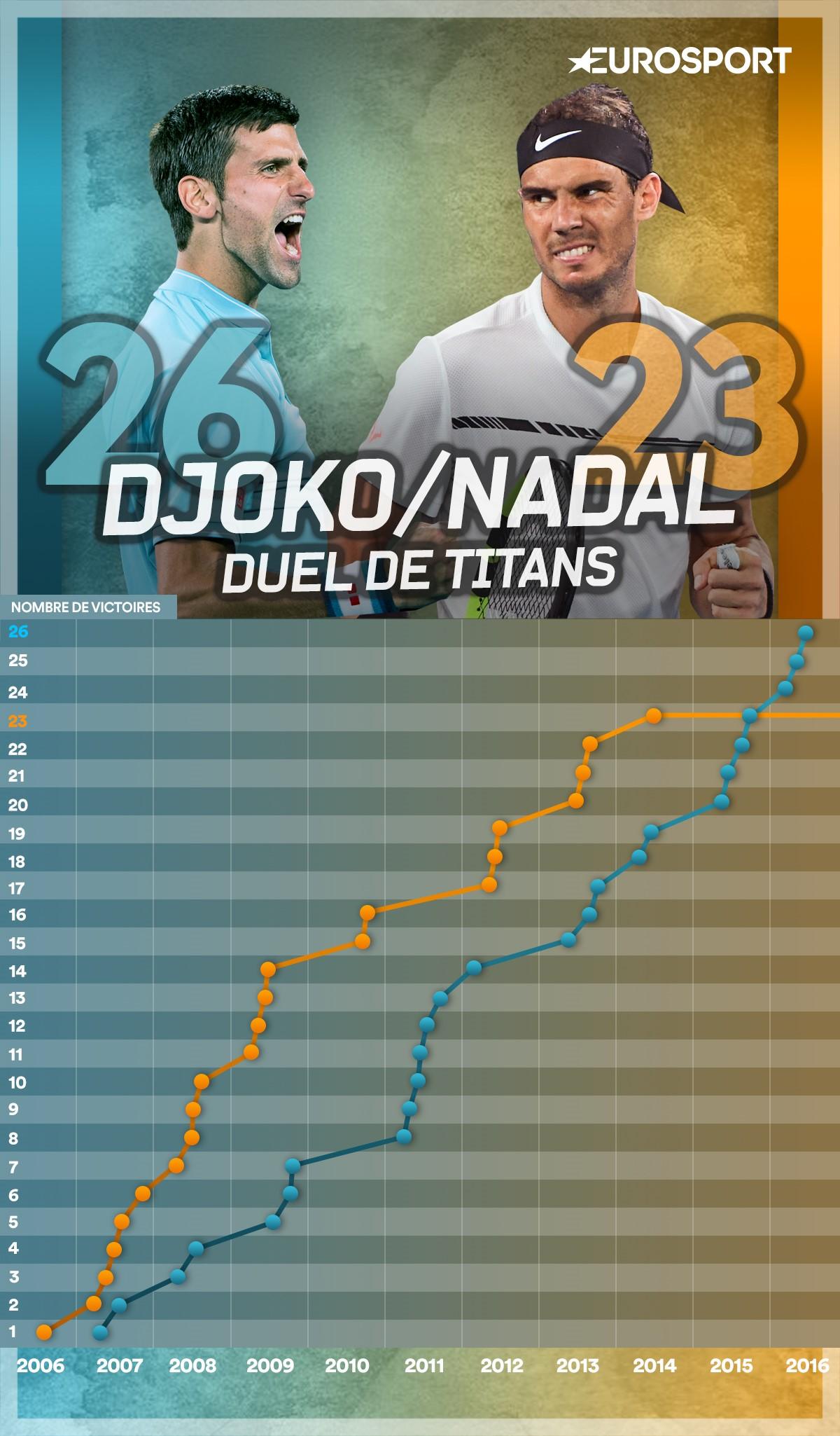 Les confrontations Nadal - Djokovic