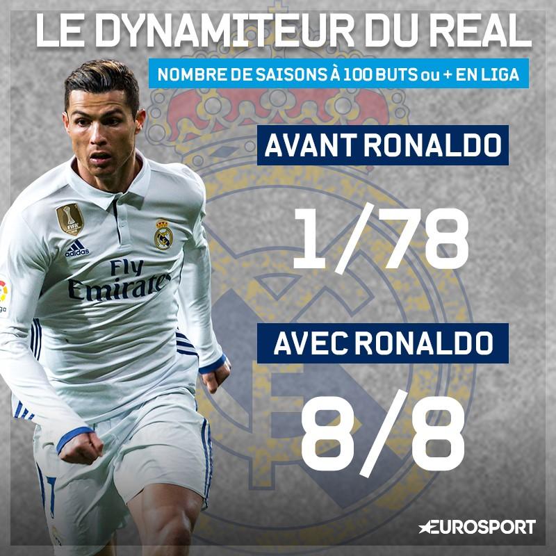 L'impact monumental de Cristiano Ronaldo sur l'attaque du Real