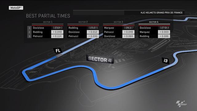 Libres 2, analyse des secteurs : seul Marquez a troublé (un peu) les Ducati
