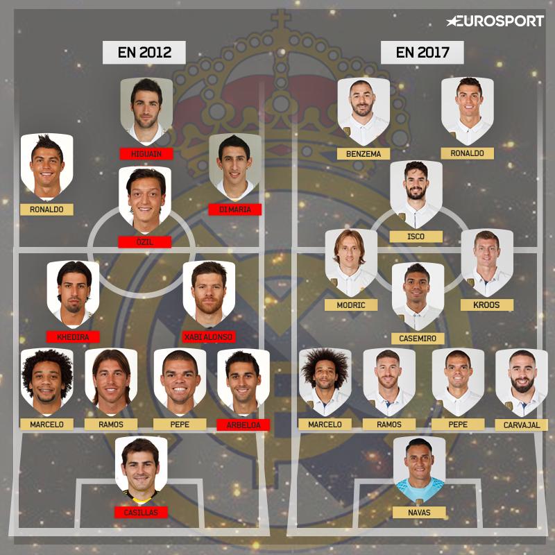 Real 2012 versus 2017