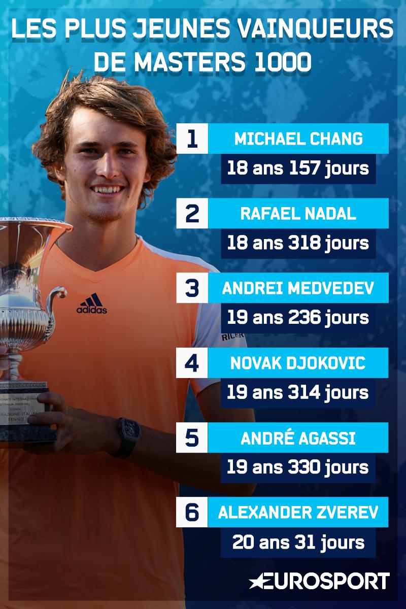 Alexander Zverev, 6e plus jeune vainqueur d'un Masters 1000