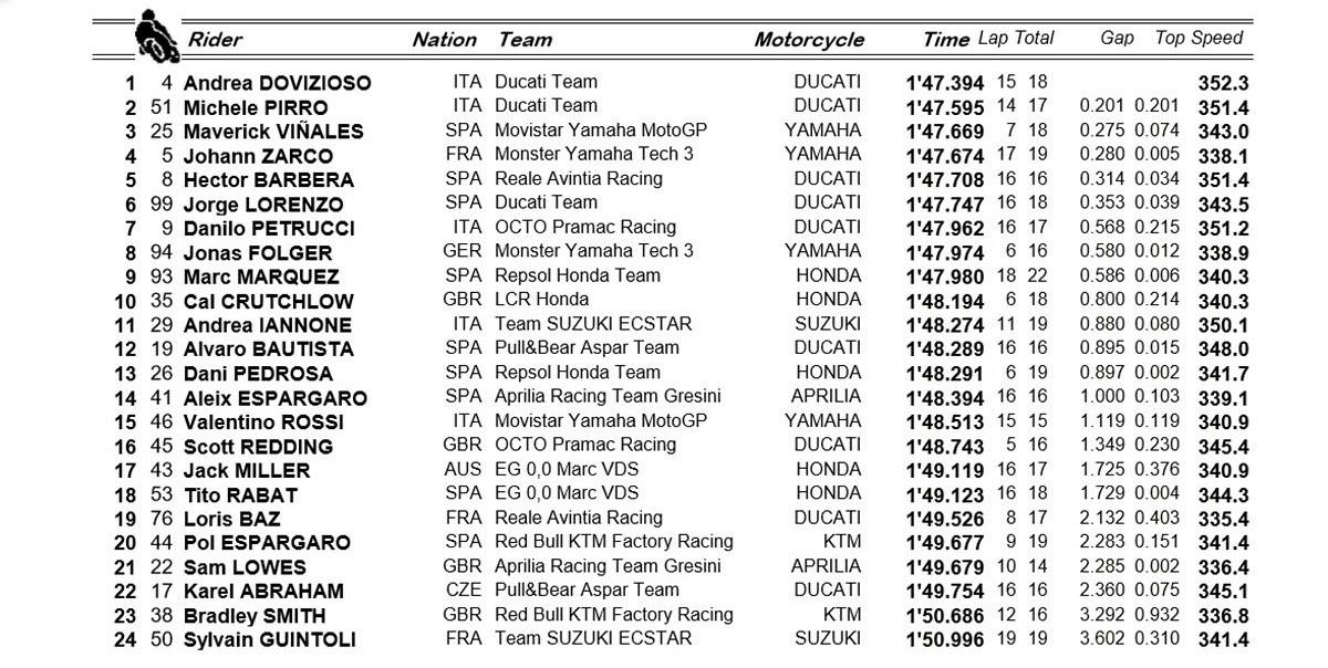 Vinales en pole devant son coéquipier Rossi au GP d'Italie — Moto