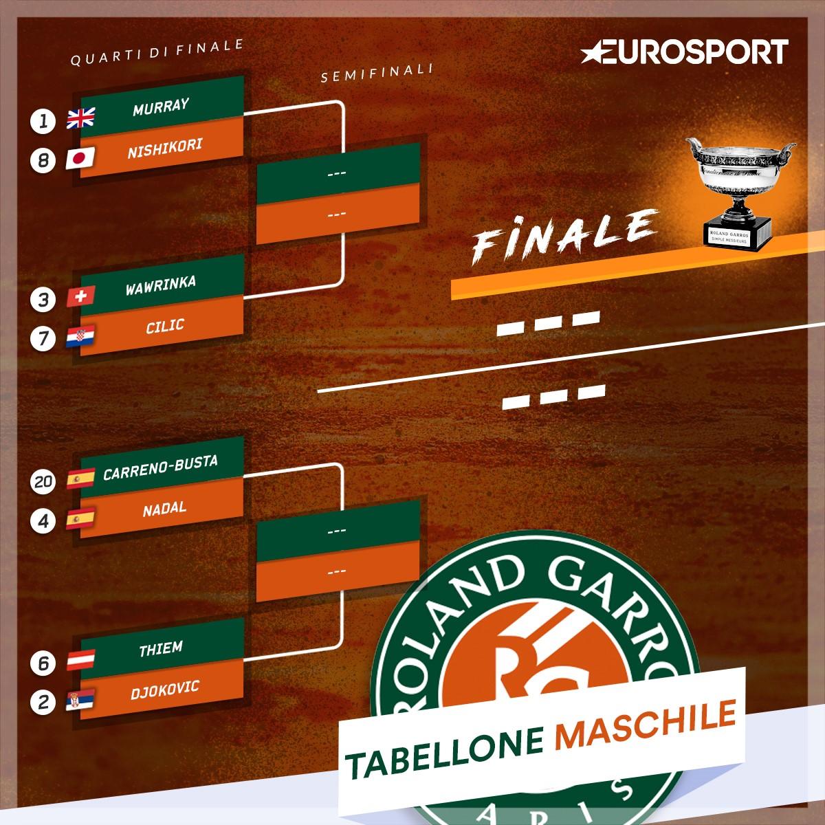 Tabellone maschile quarti di finale Roland Garros 2017