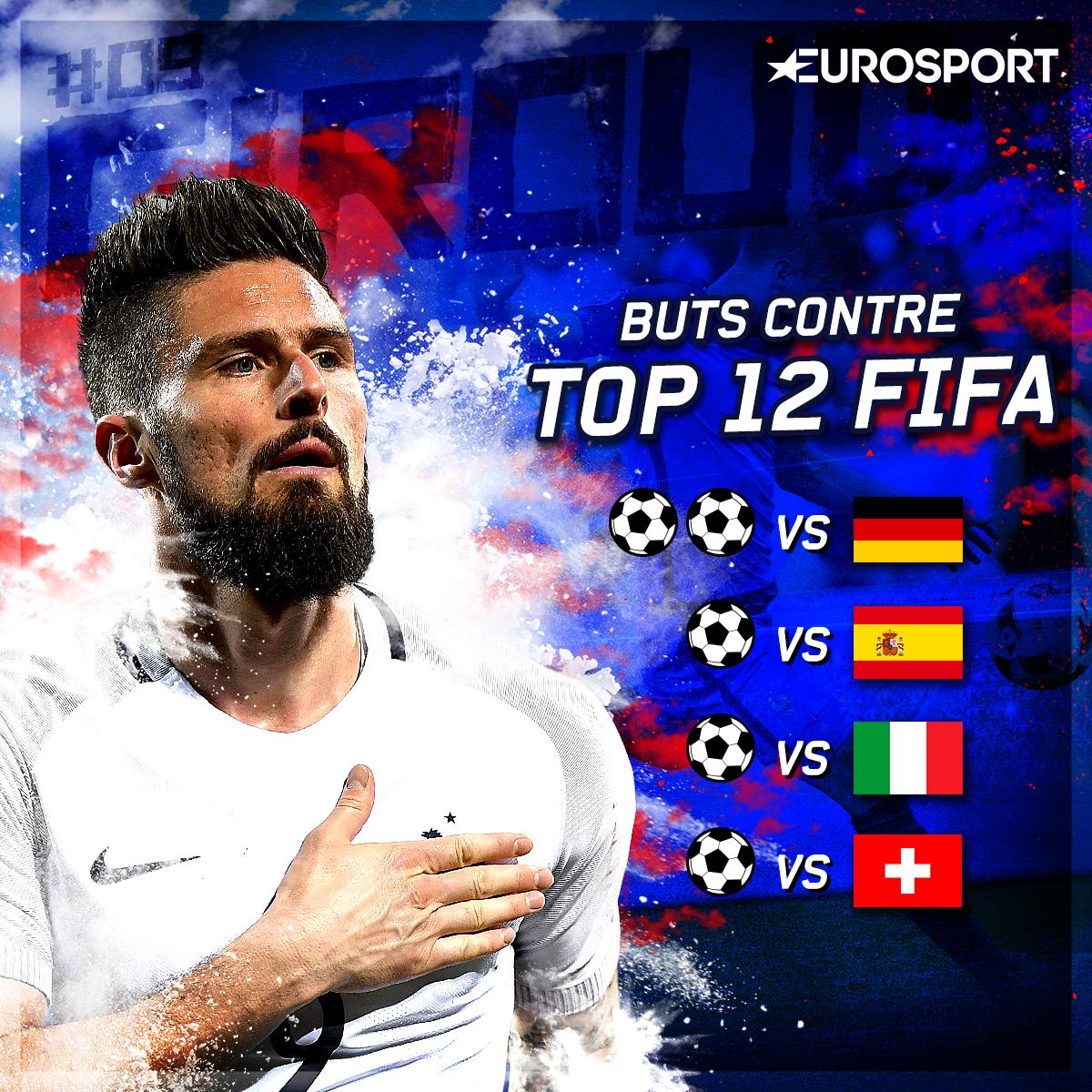 Les buts d'Olivier Giroud face au Top 12 FIFA
