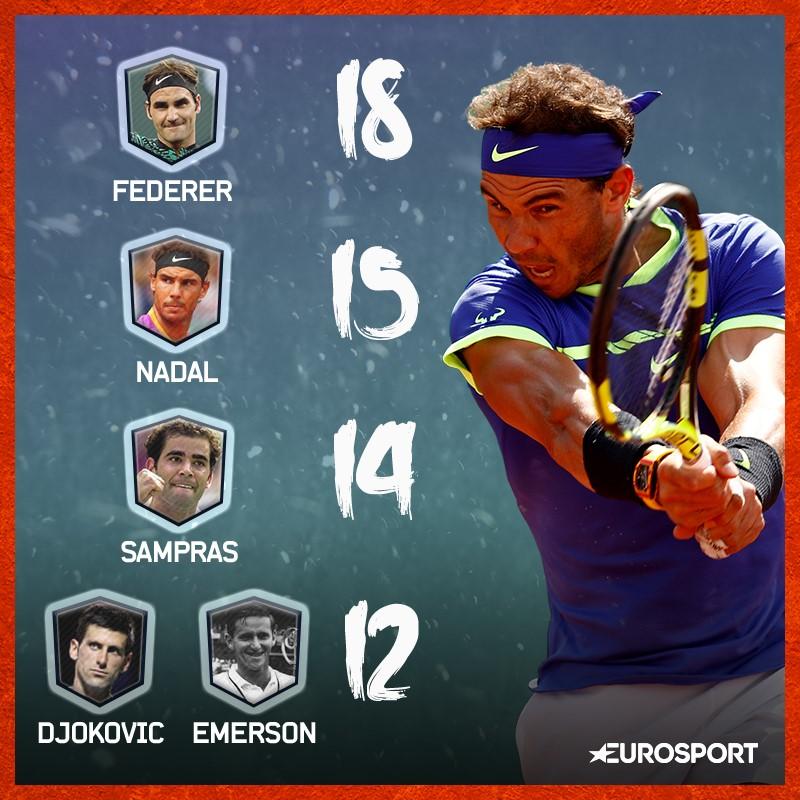Vittorie nei tornei del Grande Slam: Rafa Nadal insegue Federer