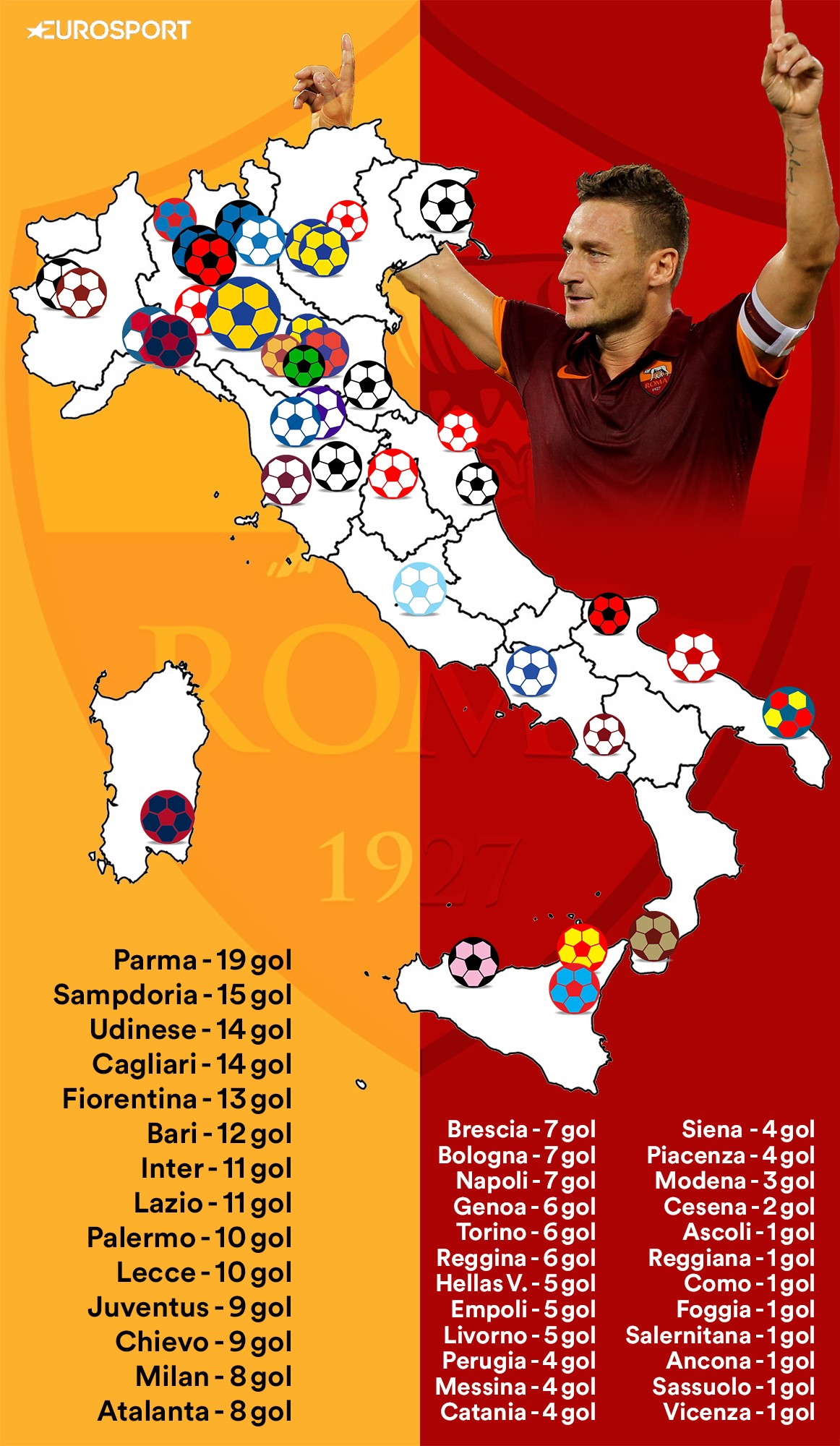 Contro chi ha segnato di più Totti? La mappa dei gol del capitano della Roma in Serie A