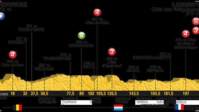 Démare remporte sa première victoire d'étape — Tour de France