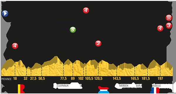 Tour: Das Profil der 3. Etappe
