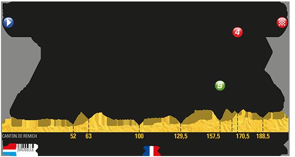 Tour: Das Profil der 4. Etappe