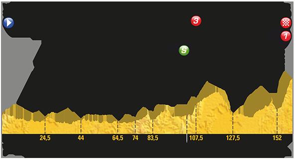 Tour: Das Profil der 5. Etappe