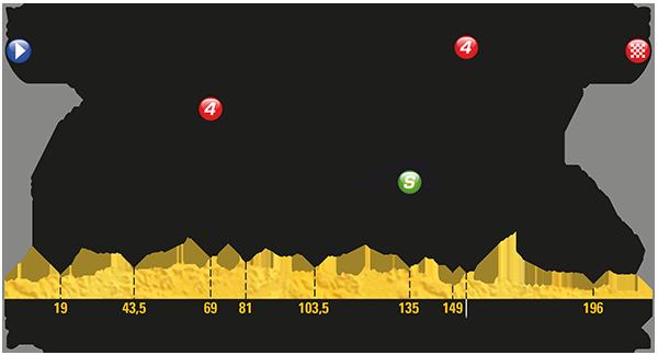 Tour: Das Profil der 6. Etappe